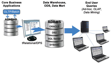relational database design case study Please check out my related article how did the modern relational database database design and using specific data from a sweet shop case study i.